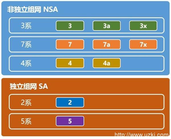 六款主流5G芯片有什么区别