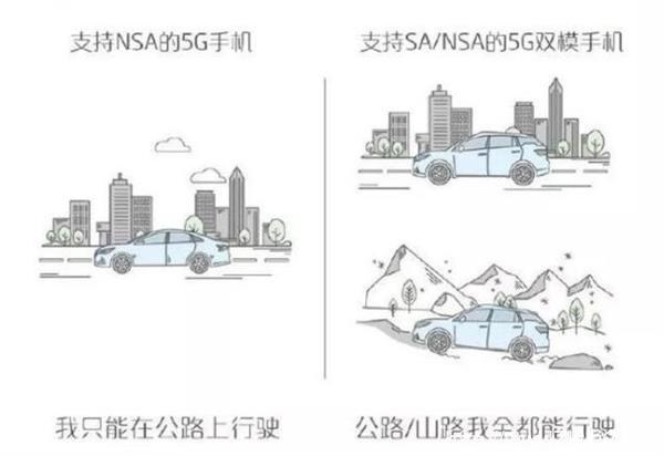 主流的六款5G芯片到底有何区别